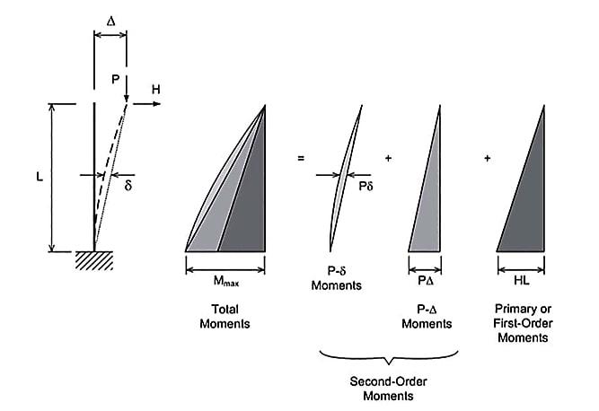 میزان مشارکت سه پارامتر تأثیرگذار در تعیین لنگر خمشی در طول ستون