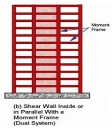 سیستم باربر جانبی دوگانه یا ترکیبی