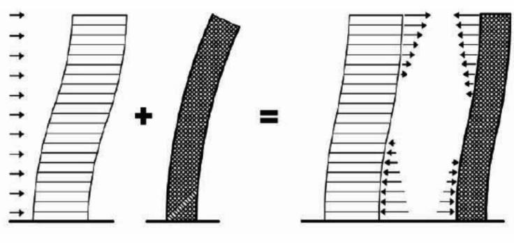 رفتار سیستم سازه ای قاب خمشی و سیستم باربر جانبی دیوار برشی