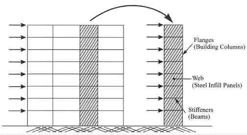 بار جانبی در سیستم سازه ای دیوار برشی