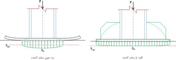 توزیع تنش زیر صفحه ستون با سخت کننده و بدون سخت کننده