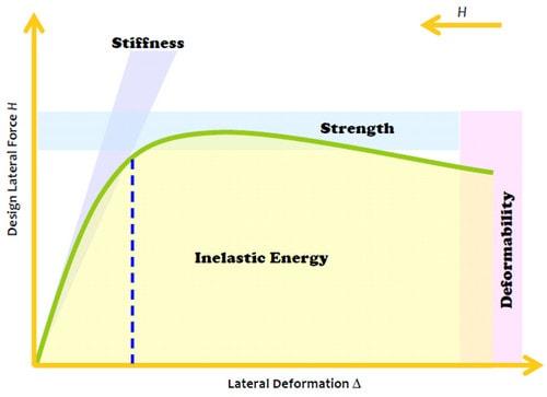 نمودار نیرو – تغییرمکان (تفاوت سختی و مقاومت)