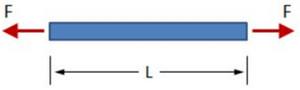 سختی محوری (Axial stiffness)