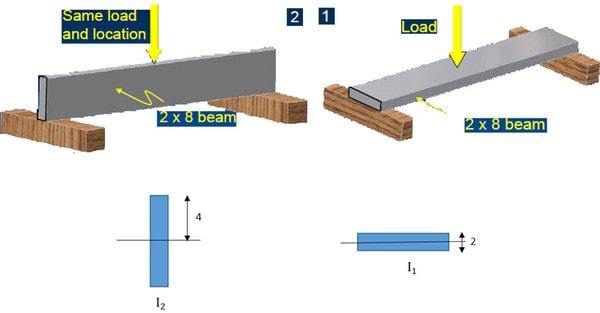 دو عامل سطح مقطع و ممان اینرسی که بر سحتی سازه موثر هستند
