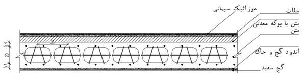 دیتیل سقف کوبیاکس