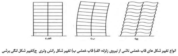 انواع تغییر شکل قاب خمشی