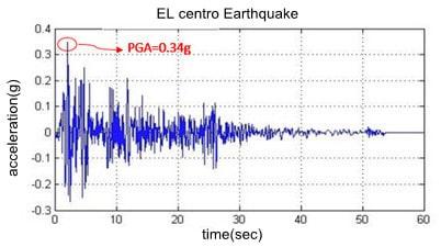 ثبت شتاب زمین توسط شتاب نگار(شتاب نگاشت)(حداکثر شتاب زمینpga)