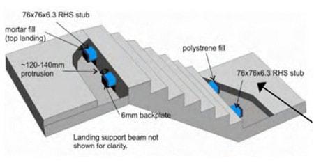 کاهش خطای مدلسازی راه پله در ایتبس با استفاده از تکیه گاه لغزشی