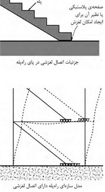 جزئیات اتصال رمپ پله لغزشی