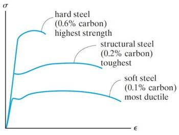 منحنی تنش-کرنش فولاد با درصدهای مختلف کربن (عوامل موثر در شکل پذیری فولاد)