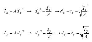 فرمول محاسبه شعاع ژیراسیون مقاطع مختلف