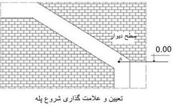 گام به گام نحوه ی اجرای راه پله در ساختمان