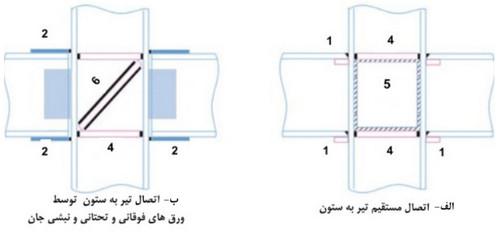 اتصالات متداول قاب خمشی فولادی با کمک جوش
