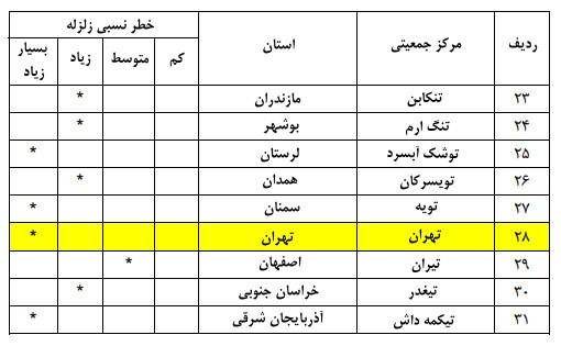 شتاب مبنای طرح زلزله تهران