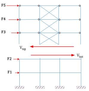 محاسبه برش در سازه ای با سیستم های مختلف سازه ای در ارتفاع