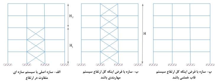 محاسبه زمان تناوب سازه برای سیستم سازه ای مختلف در ارتفاع