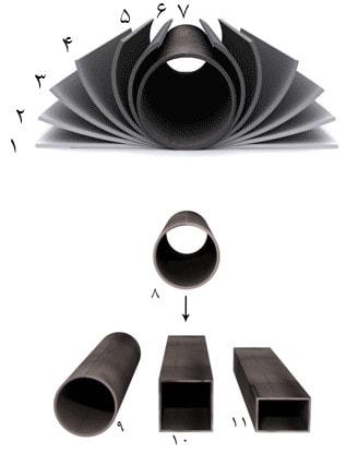 روش ساخت مقاطع توخالی فولادی