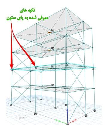 مراحل کنترل نامنظمی سختی جانبی در ارتفاع سازه با ETABS