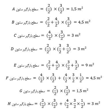نحوه محاسبه سطح بار گیر ستون به صورت گام به گام و با مثال عددی
