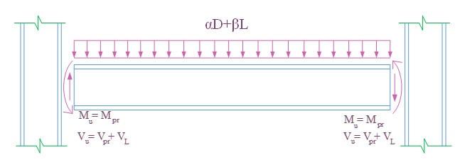 نمودار آزاد تیر باربر جانبی