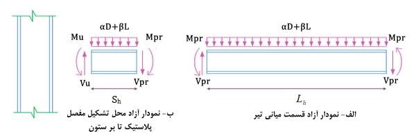 نمودار آزاد تیر برای تعیین نیرو های طراحی اتصالات قاب خمشی