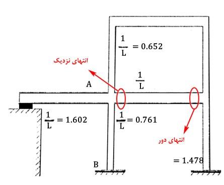 انتهای دور و نزدیک در محاسبه ی ضریب طول موثر