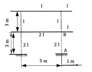تعیین ضریب طول موثر ستون