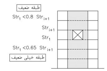 نامنظمی مقاومت جانبی سازه (طبقه ضعیف)