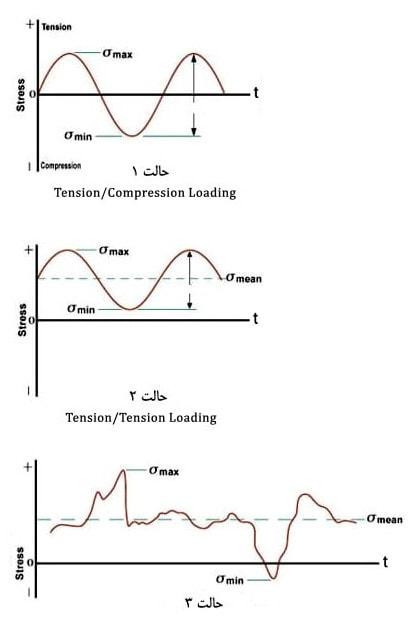 بارگذاری خستگی در سه حالت متفاوت بر اساس منحنی S-N
