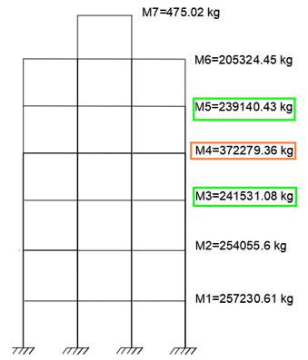 نمایش جرم طبقات برای کنترل نامنظمی جرمی در ارتفاع سازه در یک مثال