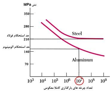 منحنی S-N فولاد کمکربن و آلومینیوم