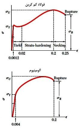 منحنی تنش کرنش فولاد و آلومینیوم برای به دست آوردن خصوصیات ماده