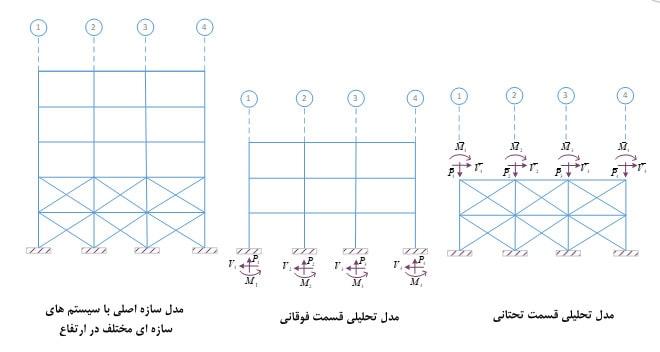 نحوه تحلیل سازه با سیستم سازه ای متفاوت