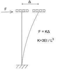 محاسبه سختی جانبی ستون