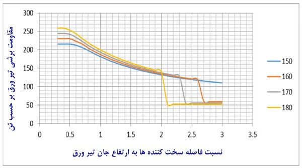 جدول تغییرات مقاومت برشی نسبت به فاصله سخت کننده