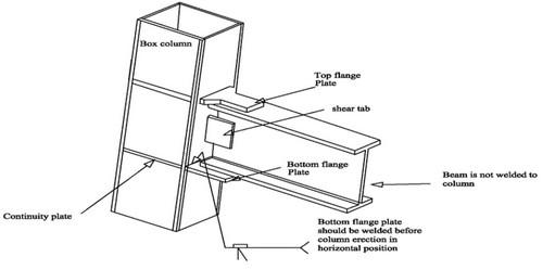 اجزای تشکیل دهنده اتصال گیر دار کله گاوی