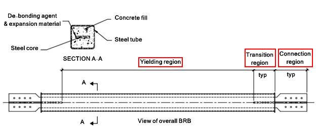 سه ناحیهی اصلی تشکیل دهندهی بادبند کمانش تاب BRB