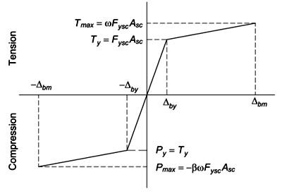 نمودار نیرو - جابه جایی مهاربند برای استفاده در طراحی بادبند کمانش تاب