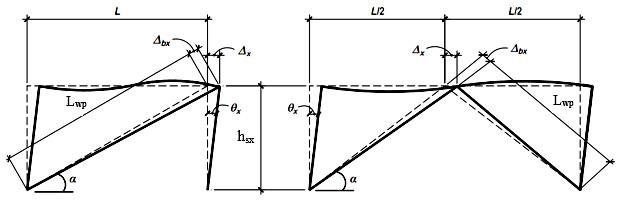 رفتار و تغییر شکل های دو نمونه ازمهاربند کمانش ناپذیر پس از تغییرشکل