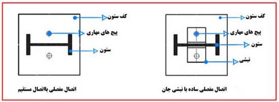 دیتیل اتصال مفصلی ساده در سوله