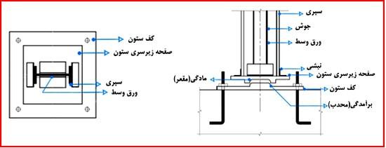 دیتیل اتصال کفشکی (انواع اتصالات در سوله)(اتصال ستون سوله به کف ستون)