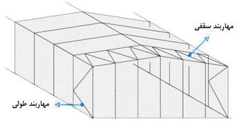 مهاربندهای طولی و سقفی در سولهها (انواع اتصال در سوله)