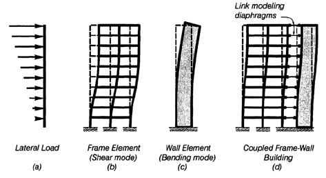 رفتار قاب و دیوار برشی در سیستم دوگانه تحت بارگذاری