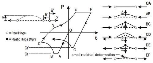 بارگذاری یک المان مهاربندی تحت فشار و کشش و تغییرات آن در منحنی هیسترزیس