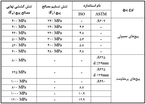 نام گذاری پیچ ها ی موجود در ایران بر اساس مقاومت آنها در دو استاندارد ASTM و ISO