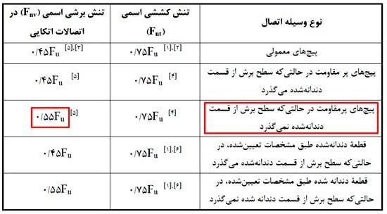 تنش اسمی پیچ های موجود در ایران برای طراحی اتصال پیچی تحت تاثیر نیروی برشی