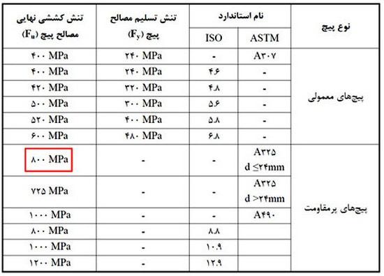 مشخصالت پیچ های موجود در ایران برای طراحی اتصال پیچ و مهره ای