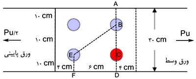 محاسبه سطح مقطع موثر در اتصالات پیچ و مهره ای