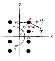 نمایش نیروی برشی وارد پیچ (نیروی برشی چگونه بر پیچ وارد می شود؟)