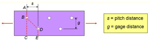 پارامترهای s و g برای بدست آوردن مساحت خالص ورق های اتصالات پیچی